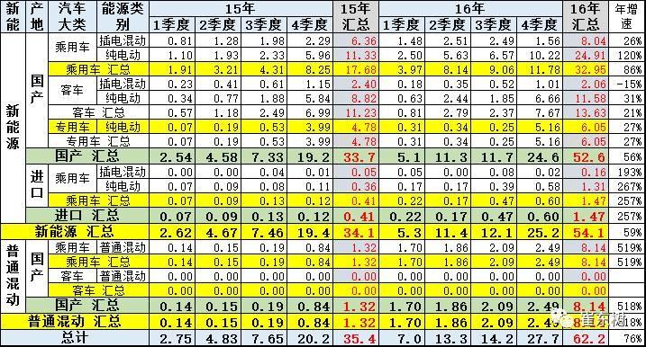 简化为中国的新能源车市场分为乘用车和客车及专用