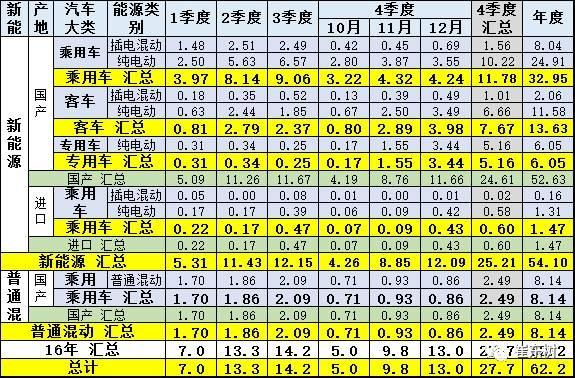 16年中国新能源汽车车市场总体走势良好