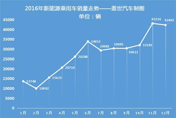 2016年新能源乘用车销量达32.9万辆 比亚迪完胜