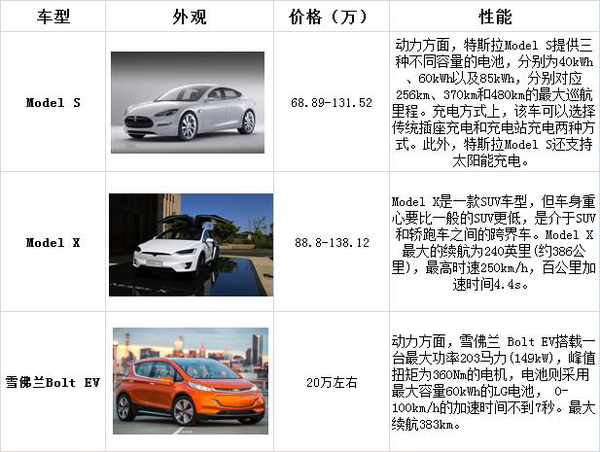 奥迪A3 e-tron上榜,2016美国电动汽车销量榜出炉