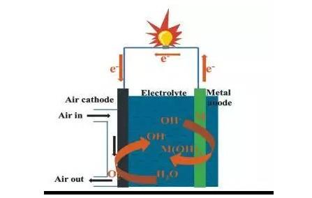续航3000km的铝空气电池技术解析