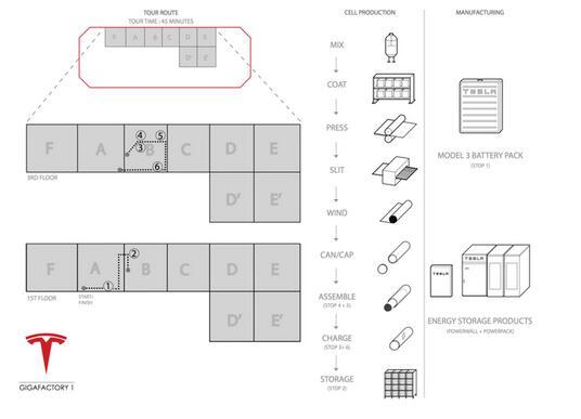 特斯拉公布超级电池工厂所用先进技术