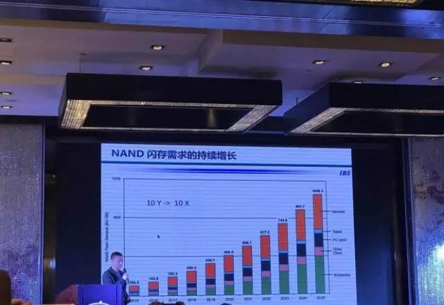 存储器国产化为何从3D NAND入手?