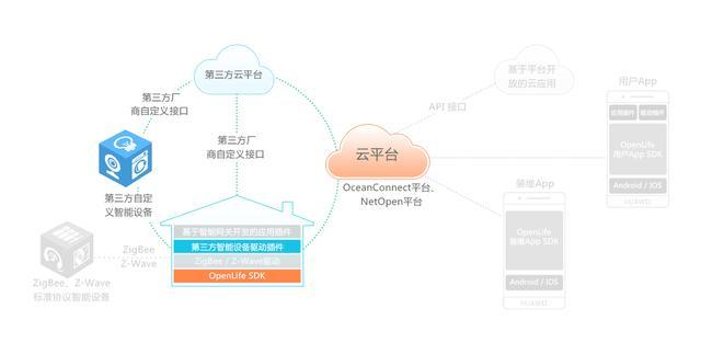 华为物联网:OpenLife智慧家庭解决方案
