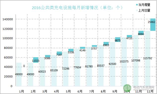 2017年或新增充电桩80万个 资本看好充电市场