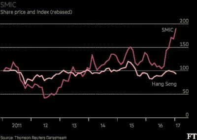 重重阻碍下 中国芯片产业正在接近目标