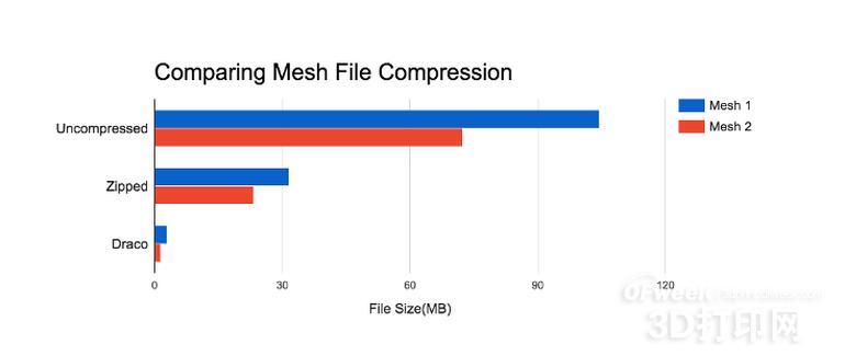 谷歌发布开源压缩库Draco可改善3D图形存储和传输