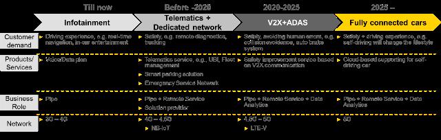 华为X Labs发布智能交通白皮书,助力运营商拓展商业边界