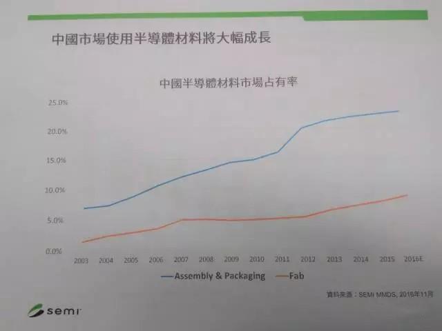 2017年中国兴建晶圆厂支出金额将超40亿美元