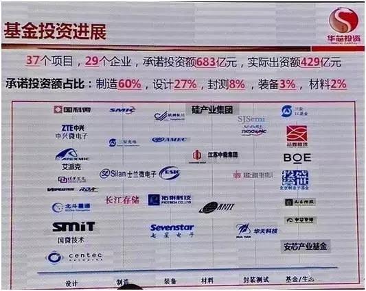 总结:2016年中国集成电路设计十大事件