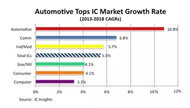汽车电子市场风云涌动 下一轮爆发点何在?