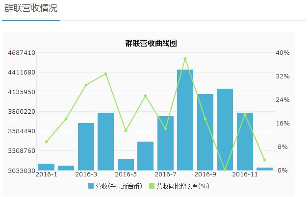 盘点+分析:2016独立Flash控制芯片厂商财报