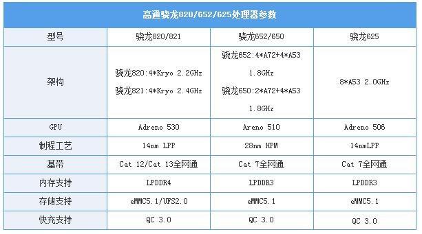 广受中低端手机欢迎 骁龙625有何魔力?