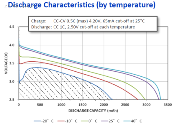 动力电池测试可以从这三个维度去理解