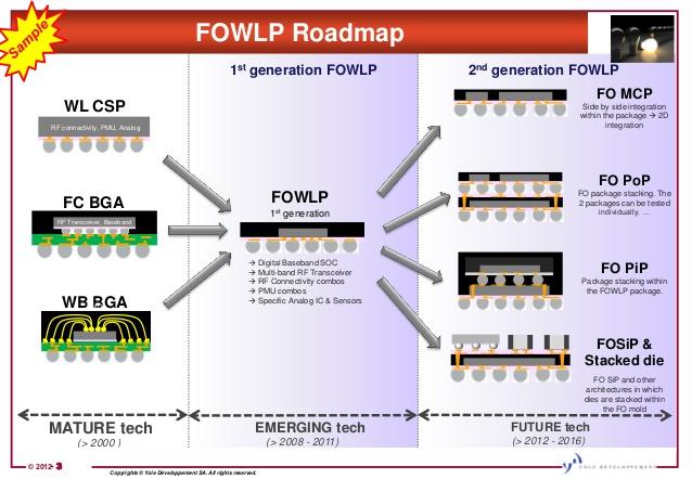 2017年 FOWLP封装技术市场急速扩大