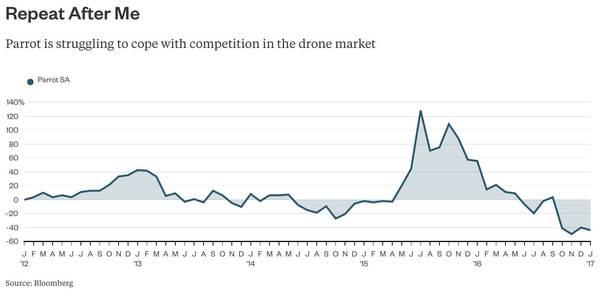 无人机产业正坠入凡尘 靠花哨的产品取悦发烧友已经不够了