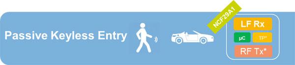大联大品佳集团力推NXP无源无钥匙操作系统解决方案