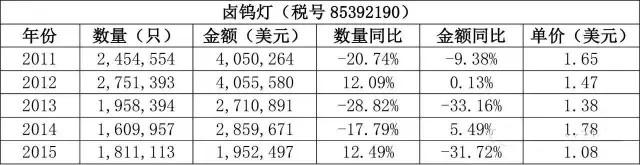 全面剖析日本照明市场出口情况