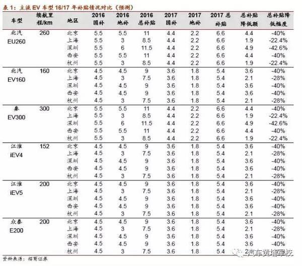 新能源汽车4S店草根调研报告:1Q销量难言乐观,补贴退坡需时间消化