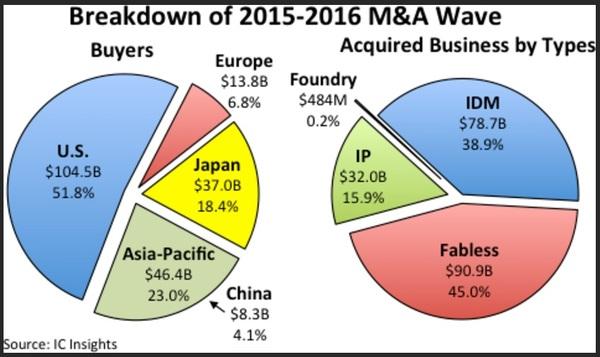 2016 年半导体整并总金额达985亿美元
