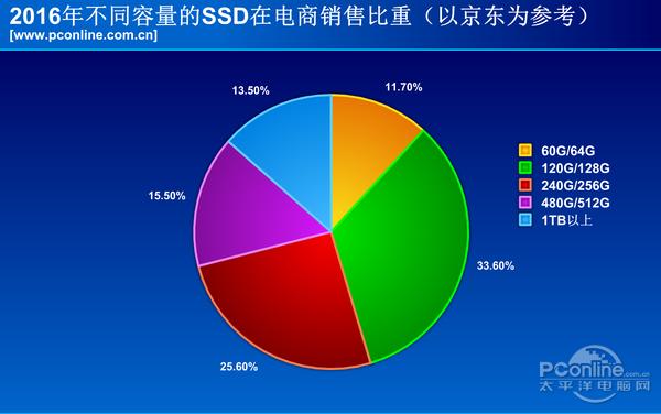 2016年度SSD行业回顾与展望:SSD存储密度达440亿GB当量