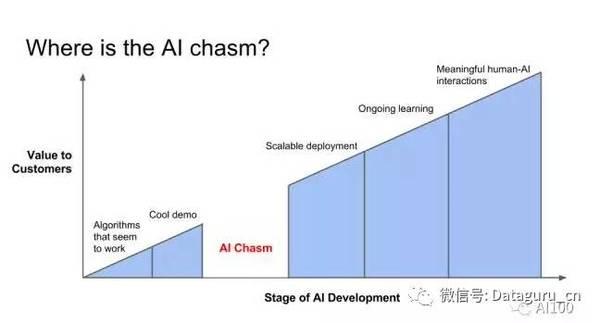 如何跨越人工智能技术与产品的鸿沟?