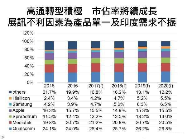 2016至2020年全球应用处理器市场展望