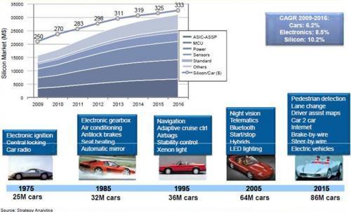 汽车诱惑巨大 半导体厂商应如何迎接环境大变革?
