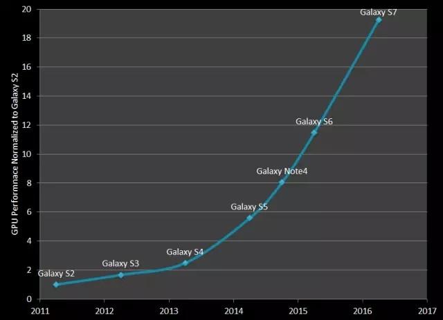 GPU爆炸式发展的背后及未来挑战趋势