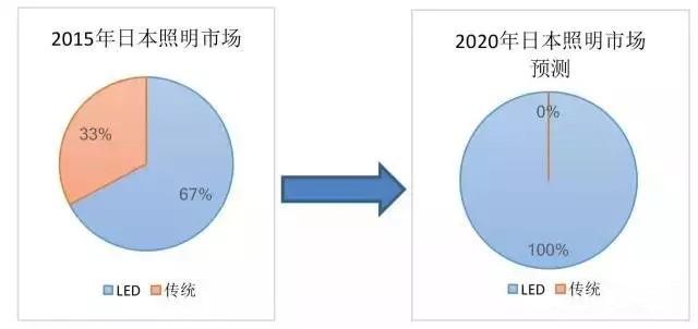 """照企""""走出去""""须知 日本照明市场特点分析"""
