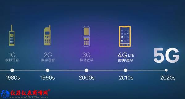 5G新突破点:毫米波与频谱分析