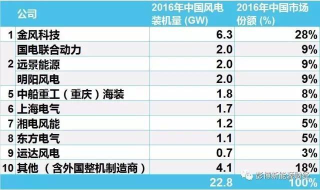 2016年中国市场风电整机商排名