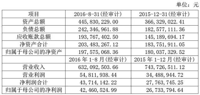 强强联合 深圳华强收购鹏源电子70%股权