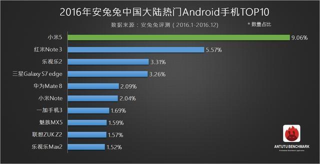 2016年手机芯片top10:骁龙芯片地位不可撼动