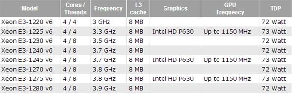 频率高了、功耗低了 Intel另类神器相当良心