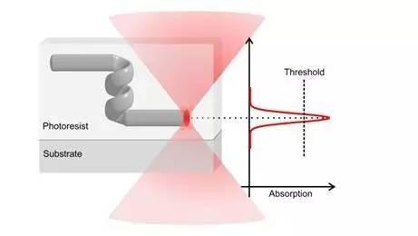 分析双光子3D打印技术从光纤到微机器人所造就的经典之最