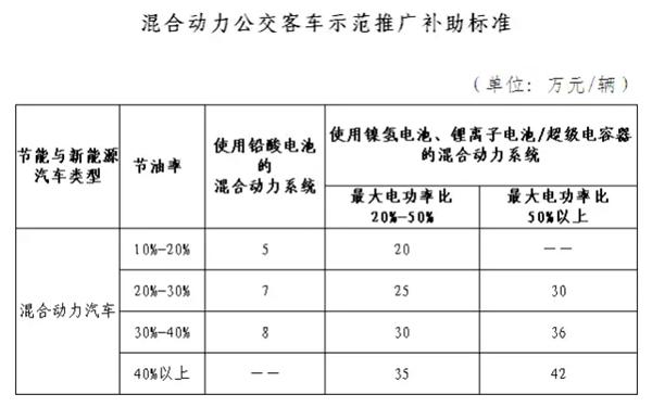 2009-2016年 新能源汽车产业政策大全