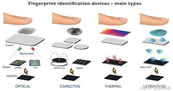 指纹传感器应用和技术发展状况分析