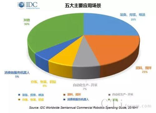 IDC预计2020年亚太地区机器人支出将达到1330亿美元