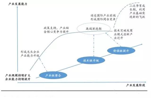 中国IC设计业发展迅猛 半导体制造亟待腾飞