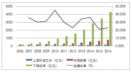 图文总结2016年中国半导体照明产业发展