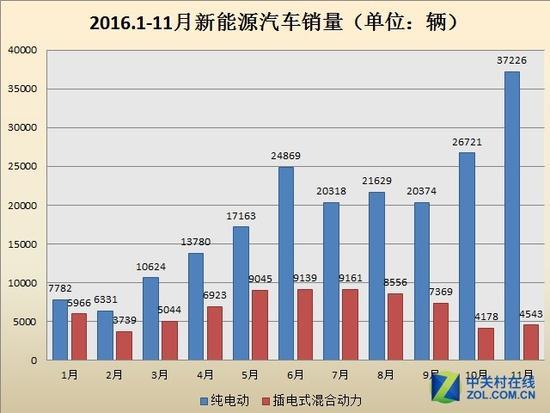 2016年新能源车市场报告及2017年预测