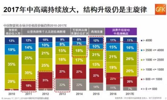 2017年中国手机市场的十大趋势