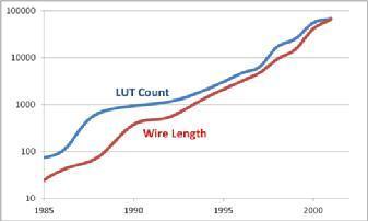 FPGA 发展到头了吗?看FPGA 经历的几个时代
