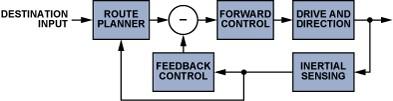 惯性传感器是怎样促进移动机器人自主工作的?