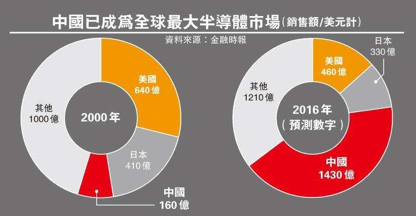 中国已成全球最大半导体市场 或成美国新政府开刀目标