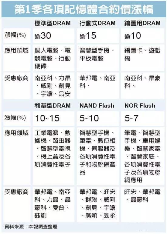 NOR Flash也要涨价 元器件供应链为何进入缺货周期?