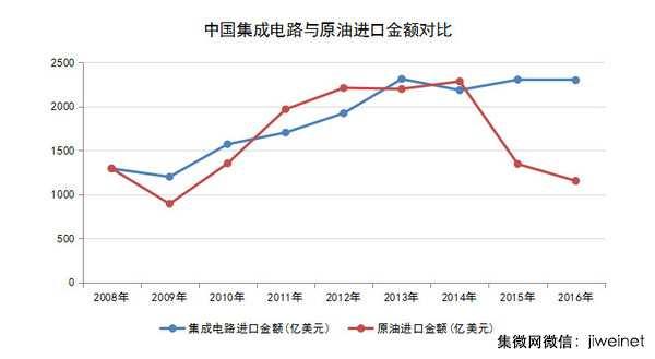 """90%芯片依赖进口""""中国芯""""的强国之路怎么走"""