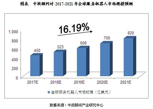 2017-2021年全球服务机器人市场规模预测