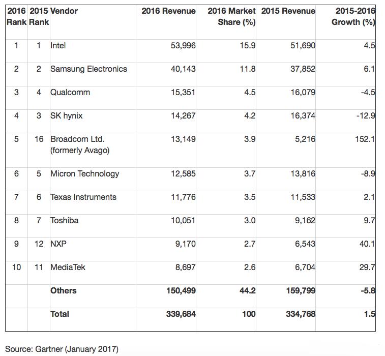 2016全球十大半导体厂商排行榜:英特尔、三星摘冠亚军